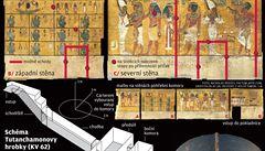 V Tutanchamonově hrobce je na 90 procent tajná komora. Mohla by skrývat hrob Nefertiti
