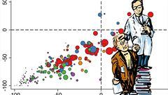 Mapa české vědy: Na které obory můžeme být pyšní?
