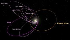 Planeta Devět obíhá kolem Slunce: trvá jí to až 20 tisíc let