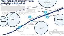 Podél Pražského okruhu vyrostou jen čtyři protihlukové zdi.