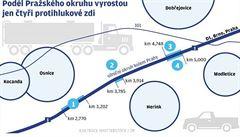 Stát postaví u Pražského okruhu jen čtyři stěny proti hluku. Starostové se zlobí