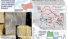 Evropu před invazí Mongolů spasil déšť, domnívají se vědci