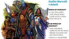 Warcraft uspěl i ve filmu. Je dosud nejúspěšnější adaptací počítačové hry
