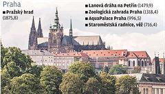 Nejen Praha. Turisty lákají i industriální Vítkovice, pivní Plzeň či Zlín