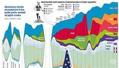 Olympiáda funguje jako barometr světovlády a velmocenských ambicí