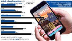 Na 'ubytovací Uber' míří v Česku hotelová taxa. Jeho sokové se radují