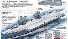 Česko postaví letadlovou loď Masaryk. Za 60 miliard