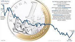 Silná koruna ukázala, co umí. Porazila ji jen měna afrického Mosambiku