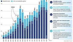 Banky čekají i letos hypoteční žně. Lidé si berou čím dál vyšší úvěry