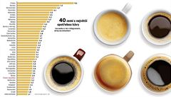 Káva, zdravá neřest. Škodí, nebo pomáhá zdraví?