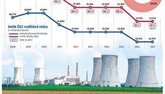 Hra o Dukovany za 200 miliard. Plánovaná výstavba nových jaderných reaktorů je riziková