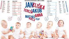 Arsen, Vlk, Richenza či Aida Sakura. Zájem o netradiční jména pro české děti roste
