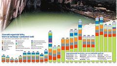 Zásoby pitné vody zamořila chemie. Nadlimitní kontaminace naměřili ve 40 % vzorků