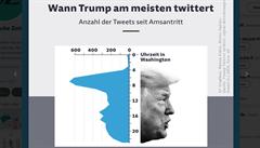 Záhada Trumpova účesu odhalena. Je to graf