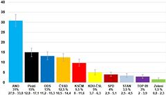 Volby by vyhrálo ANO. Na hranici vstupu do Sněmovny jsou SPD a KDU-ČSL