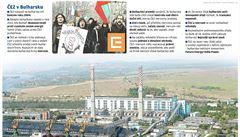 Odcházení ČEZ z Bulharska drhne. Prodej miliardové divize neprůhledné firmě zatím nevyšel