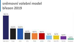 Sněmovní volby by v březnu vyhrálo ANO s 30 %, druzí jsou Piráti a ODS