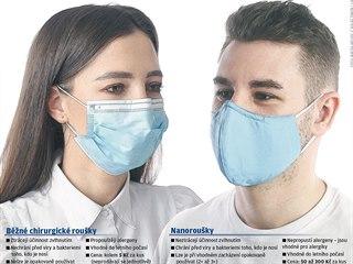 Běžné chirurgické roušky vs. nanoroušky