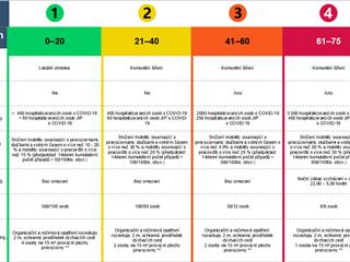 Návrh nové matice opatření PES platné od 1. února (1. z 5)