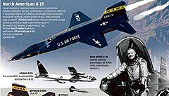 X-15 létal i do vesmíru. Experimentální letadlo třináctkrát splnilo kritéria pro kosmický let