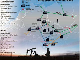 Kudy proudí ropa do Česka