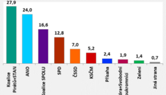 Vládní ANO podle zjištění STEM v současné koronavirové situaci ztrácí, přesto se drží nad 20 procenty