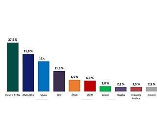 Volby by v dubnu vyhrála koalice Pirátů s hnutím STAN.