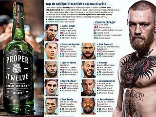 Conor McGregor se dostal na vrchol žebříčku nejlépe placených sportovců světa...