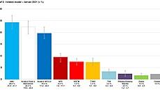 Volby by podle nového průzkumu vyhrálo ANO, Piráti a Starostové jsou ale těsně v závěsu