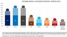 Průzkum Ipsos: Vítězem voleb by bylo ANO těsně před Spolu, koalice Pirátů a Starostů je až třetí
