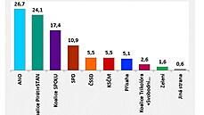 Volby by podle modelu STEM vyhrálo v červnu ANO před Piráty se STAN a koalicí Spolu