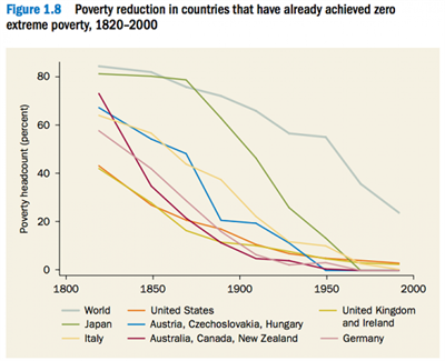 World poverty decline (World Bank)