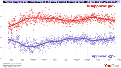 trump approval plot