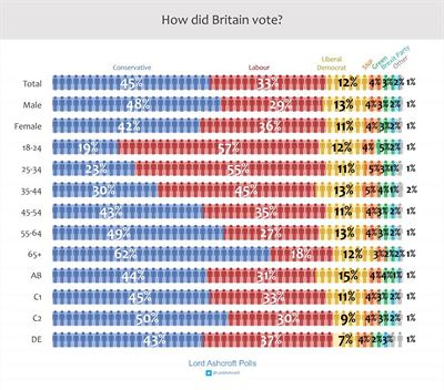 GB election 2