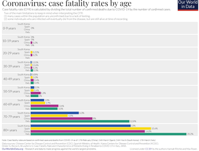 case fatality by age