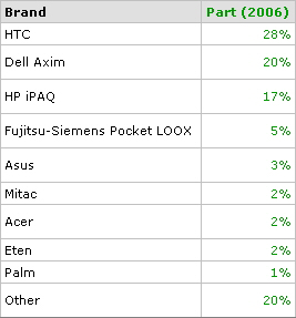 Spb Pocket PC Survey 2006